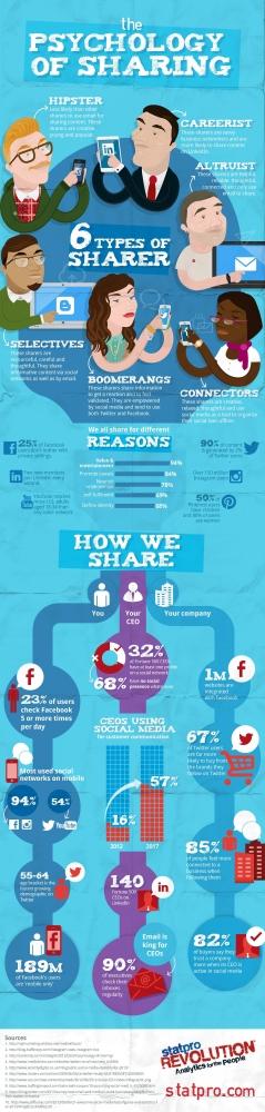 How We Share On Social Media